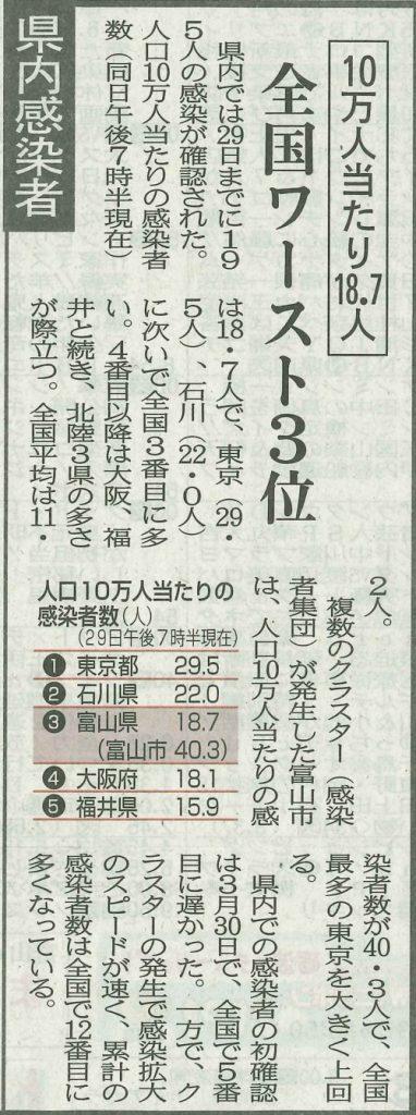 新聞 北日本 富山 コロナ