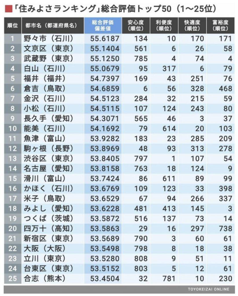 魚津市は住みよさランキングで11位!富山県で1位?