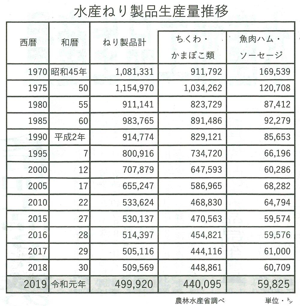 2019年かまぼこ生産量が過去半世紀で最低!