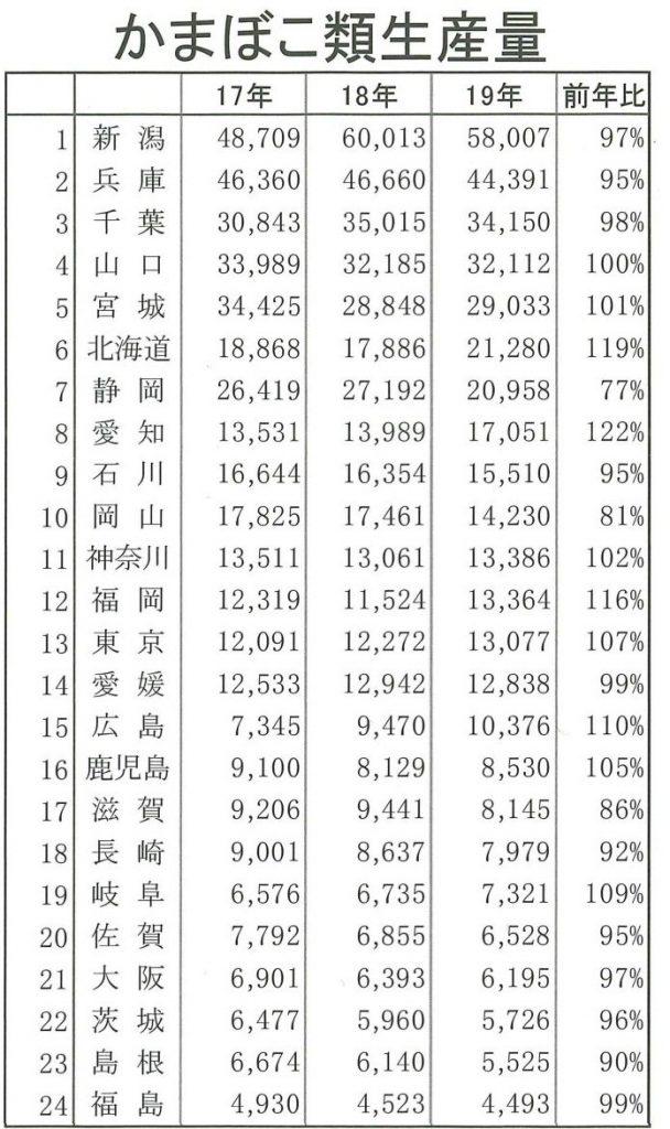 2019年の全国県別かまぼこ生産ランキング