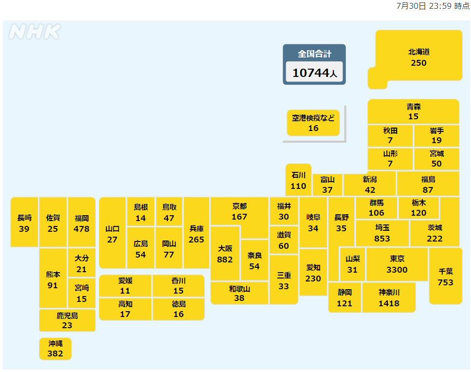 日本もついに1日の感染者数が1万人超え!