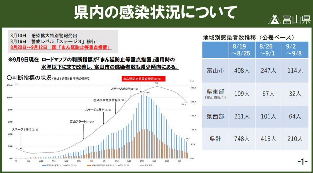 富山県はまん延防止等重点措置が解除に!